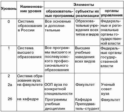 Таблица 2.1 Уровни системы