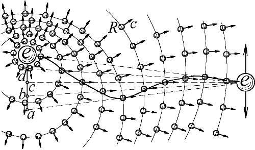 Пространственное распределение