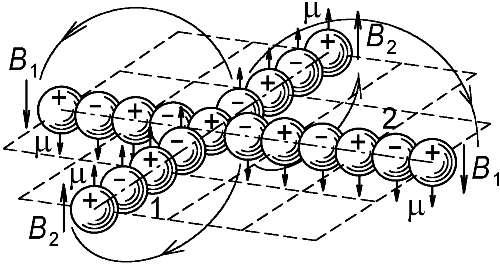 однотипных магнитов.