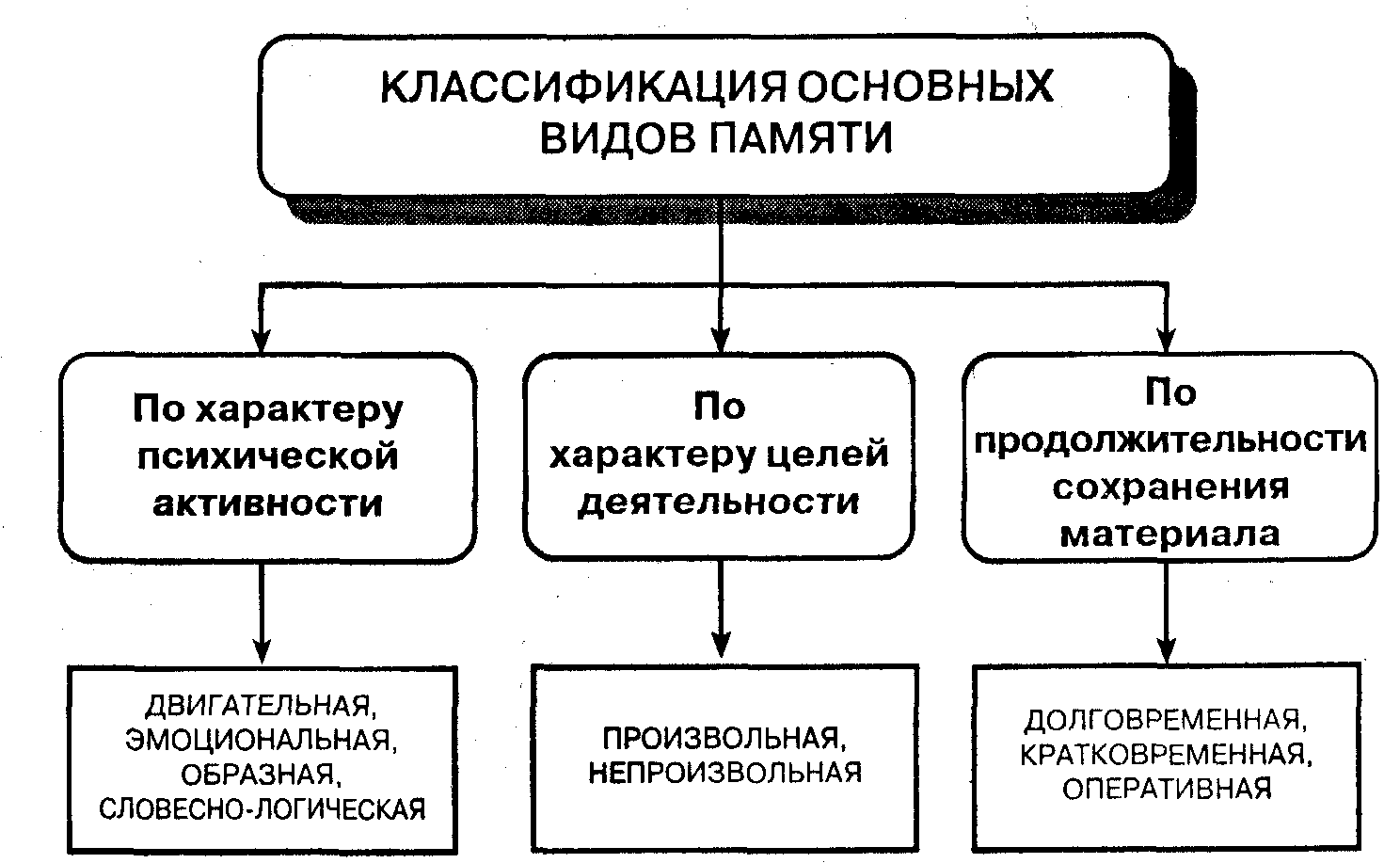 Оперативная память различия 2