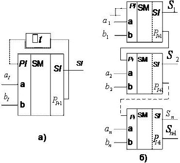 4.1.2 Многоразрядные сумматоры