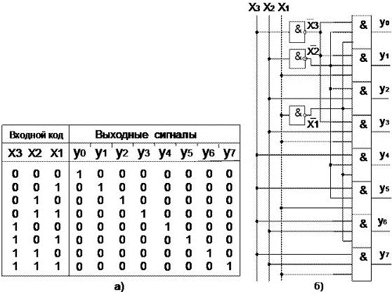 от кода двоичного числа на
