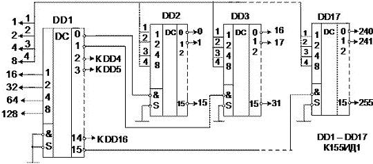 Рисунок 32 Дешифратор на 256