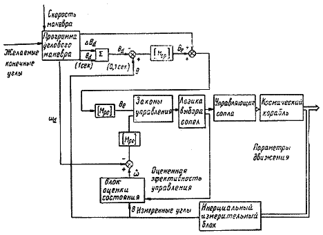 Блок-схема автоматического