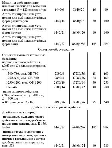 Нормативы на грохот гил-42 транспортер ленточный наклонный
