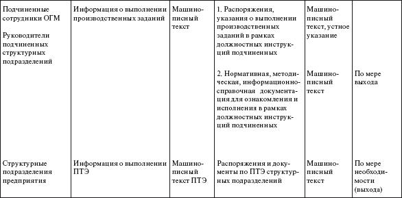 Должностная Инструкция На Старшего Механика Транспортного Цеха