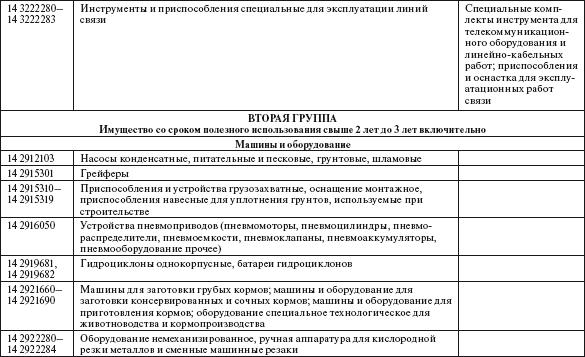 ГОСТ Р 523832005 Лифты Пожарная безопасность