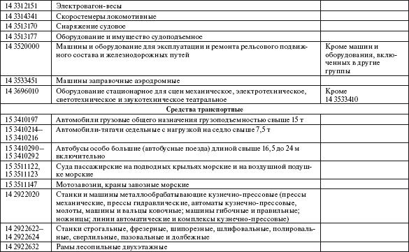 Своды правил СП  СНиП РФ 20152017