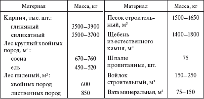 Федеральный реестр сметных нормативов Раздел 1