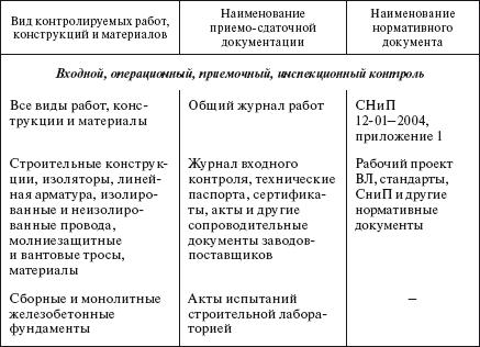 качества строительства ВЛ