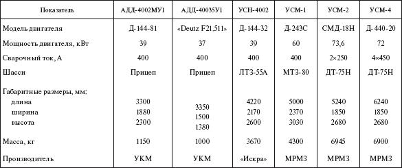УКМ – Уралкомпрессормаш.