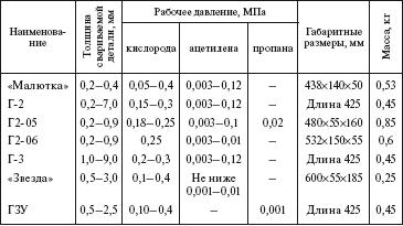 Технология и оборудование контактной сварки Абабков Н.В. Пимонов М.В. 2011