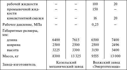 Инструкция Обслуживания И Ремонта Оборудования Склада Гсм
