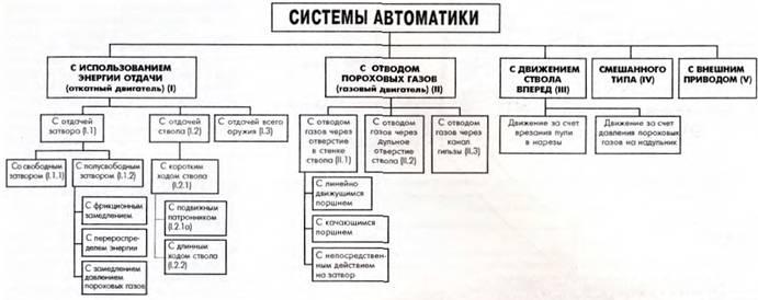 Классификация систем