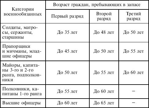 Раздел II Основы военной