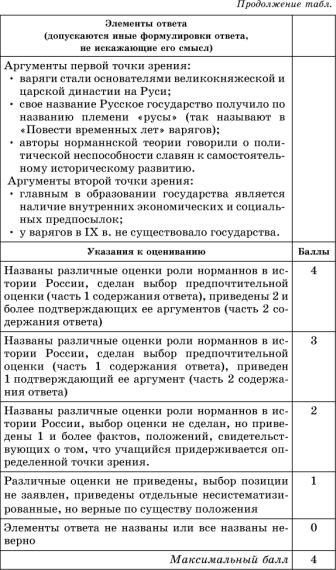 Русские земли и княжества в