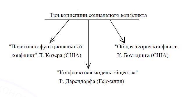 Шпаргалку Социология Концепция Социального Прогресса