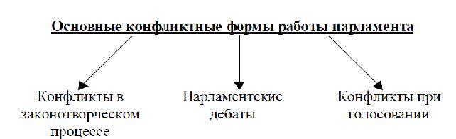 конфликты и их разрешения: