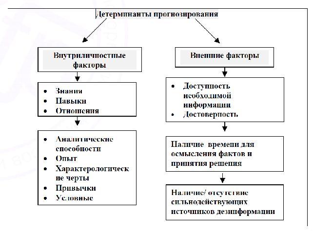 Процесс прогнозирования