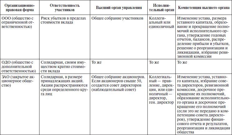 Организационно-правовые формы предпринимательства: таблица с пояснениями вообще, организационно-правовые форма