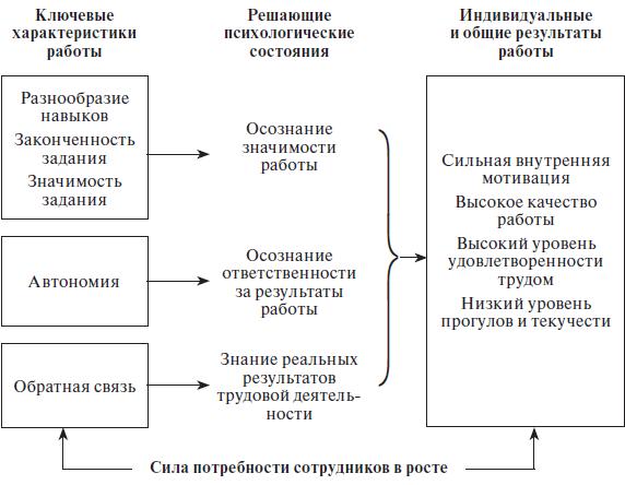 Модель характеристик работ