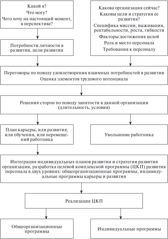 Рис. 9.5. Схема факторов и