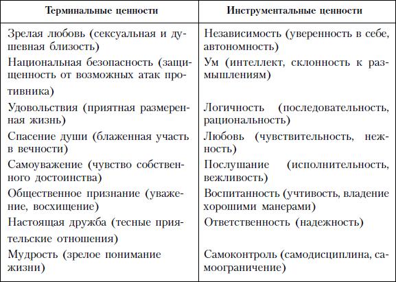 Методика изучения ценностных ориентаций М. Рокича.