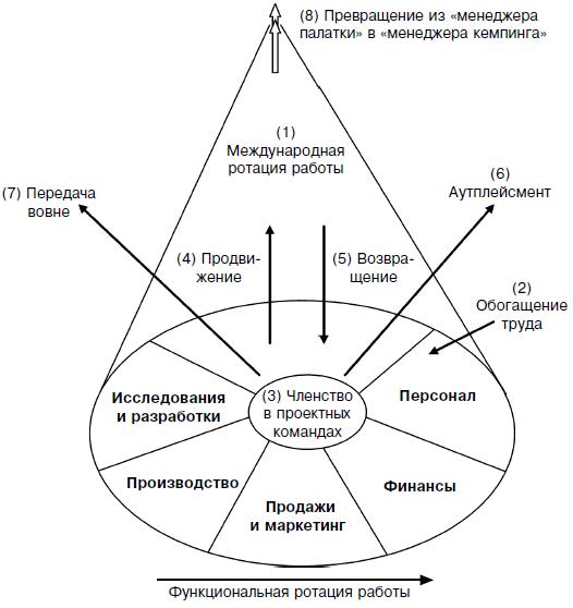 Схема возможных путей развития