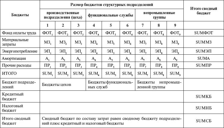 Примерная схема бюджетов