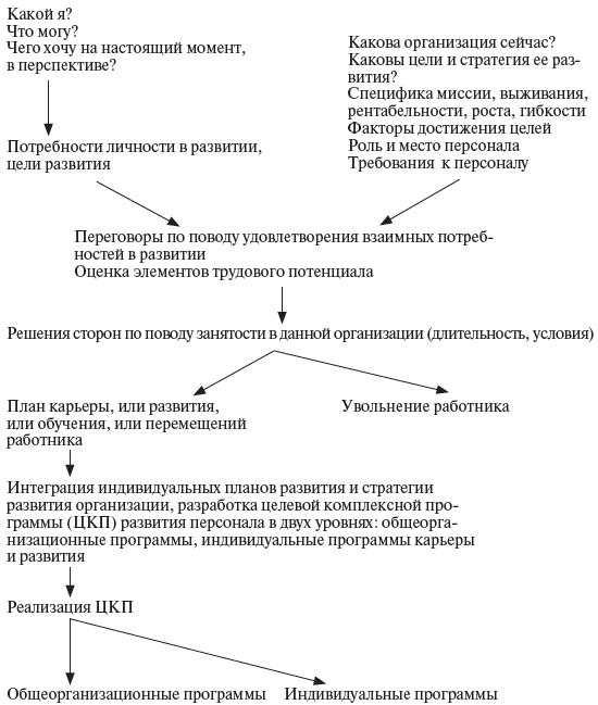 Схема факторов и процессов