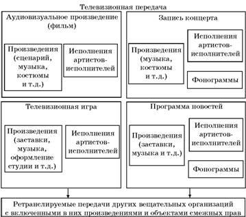 Объекты авторские права изготовление памятников в иванове ульяновске