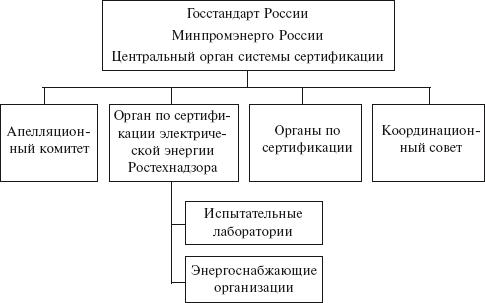 Электрическая схема gorenje