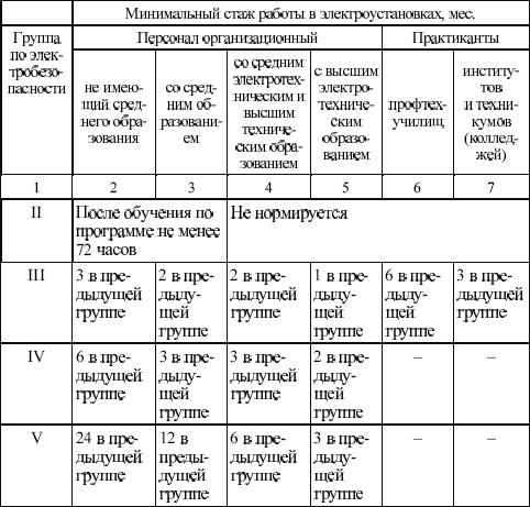 тест по электробезопасности ростехнадзор 2019