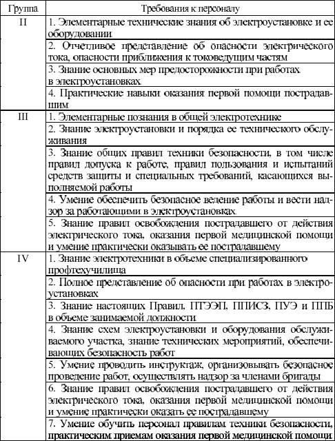 Список профессий 1 группу по электробезопасности технические средства обеспечения электробезопасности в машиностроении