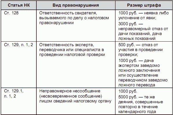 РАЗДЕЛ III ФИНАНСОВОЕ ПРАВО /