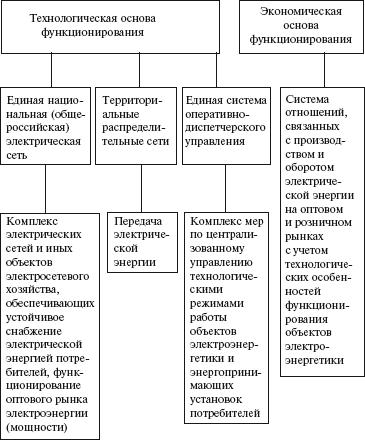 Основы функционирования
