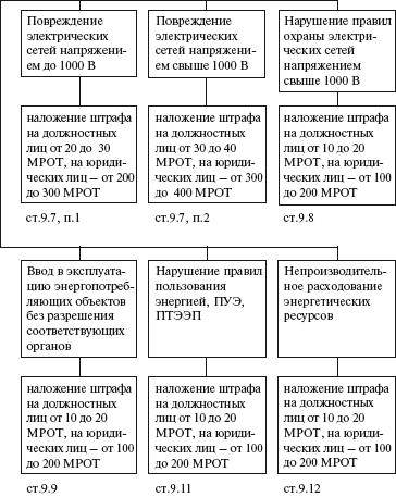 СХЕМА № 6. Административные