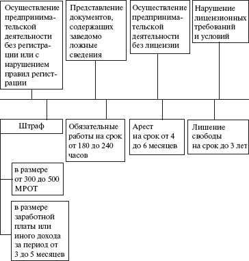 УК РФ, ст. 171, п. 1