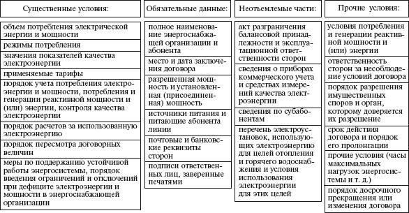 Основные положения договора
