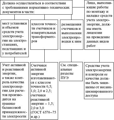 Инструкцию По Допуску Новых И Реконструированных Электроустановок